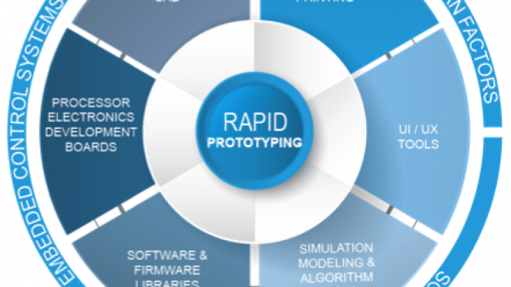 Rapid Prototyping: What To Do And What To Avoid - Web Design Ledger